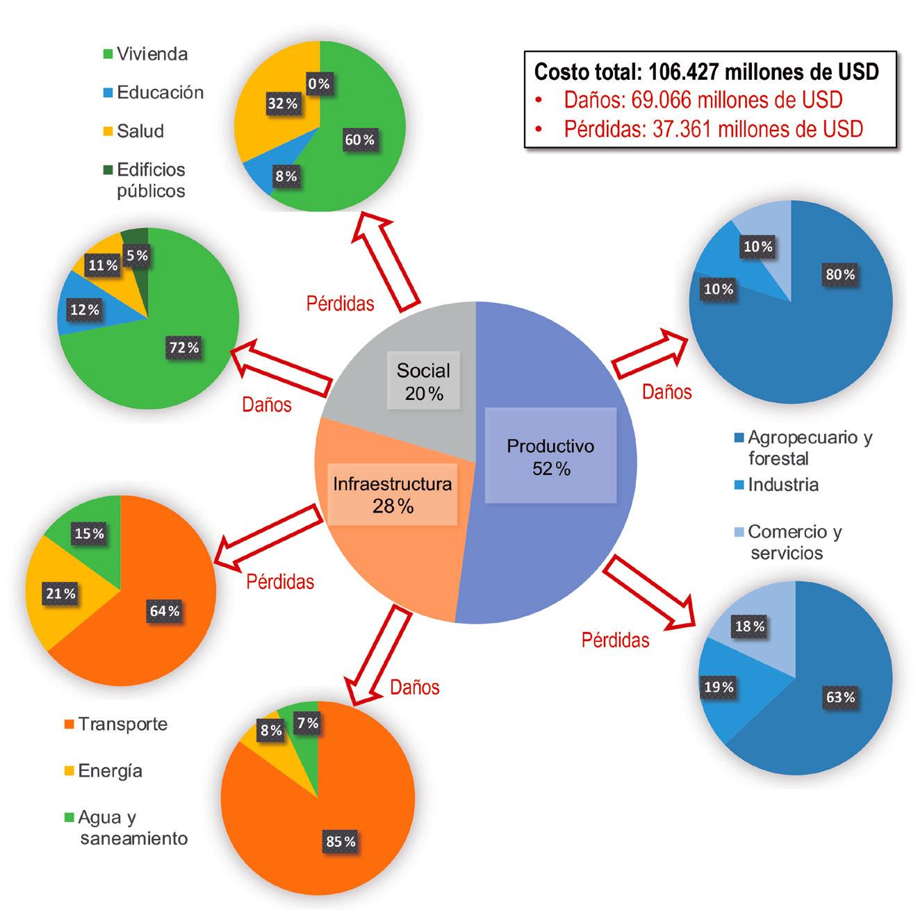 Distribución porcentual de los costos por daños y pérdidas debidos a desastres climatológicos en los distintos sectores productivos de América Latina y el Caribe entre 1972 y 2010. Fuente: elaboración propia con datos de CEPAL (Bello et ál., 2014).