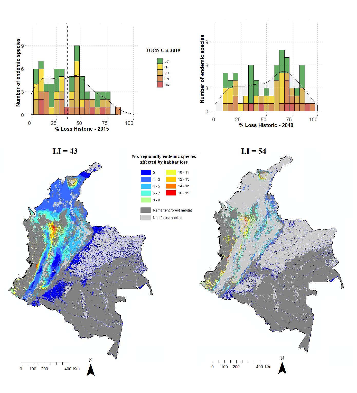 (a) Histograma del número de aves endémicas dependientes del bosque en Colombia (69) contra el porcentaje de pérdida de hábitat histórico hasta el 2105 y el proyectado para el 2040 en Colombia. Las líneas verticales punteadas negras muestran la pérdida media de hábitat. Las líneas continuas representan una estimación de recuento suavizada. (b) Índice de pérdida de hábitat (LI) y mapa del número de aves endémicas regionales dependientes de los bosques potencialmente afectadas por la pérdida de hábitat en diferentes regiones de Colombia. Azul oscuro: 0 especies afectadas por pérdida de hábitat. En rojo: las zonas donde más especies endémicas de aves se vieron más afectadas por pérdida de hábitat para 2015 y (c) 2040.