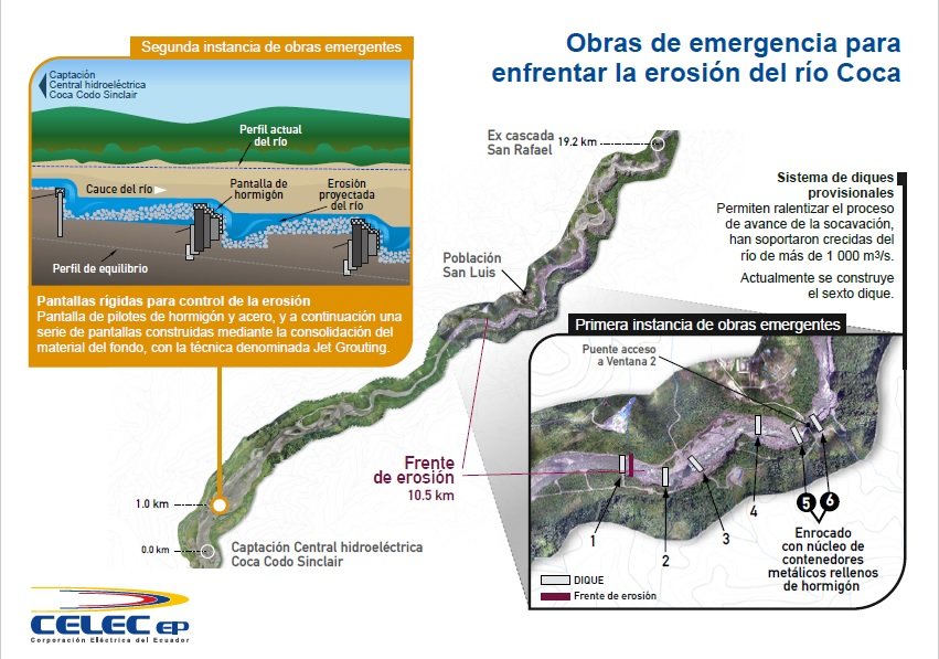 Estas son las obras que hasta el momento ha realizado Celec para proteger de la erosión del río Coca a la presa de captación de la hidroeléctrica Coca Codo Sinclar. Infografía: Celec.