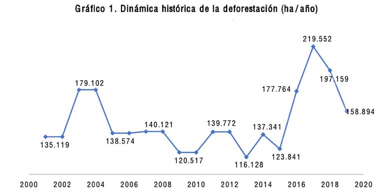 Cinco departamentos concentraron el 63% de la deforestación nacional acumulada entre 2000 y 2018: Caquetá, Meta, Guaviare, Antioquia y Putumayo. Fuente: DNP