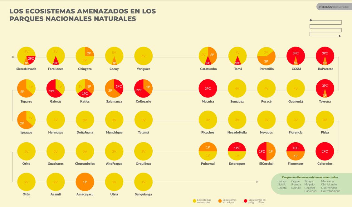 Los parques y sus ecosistemas amenazados. Gráfico de Parques Nacionales Cómo Vamos.