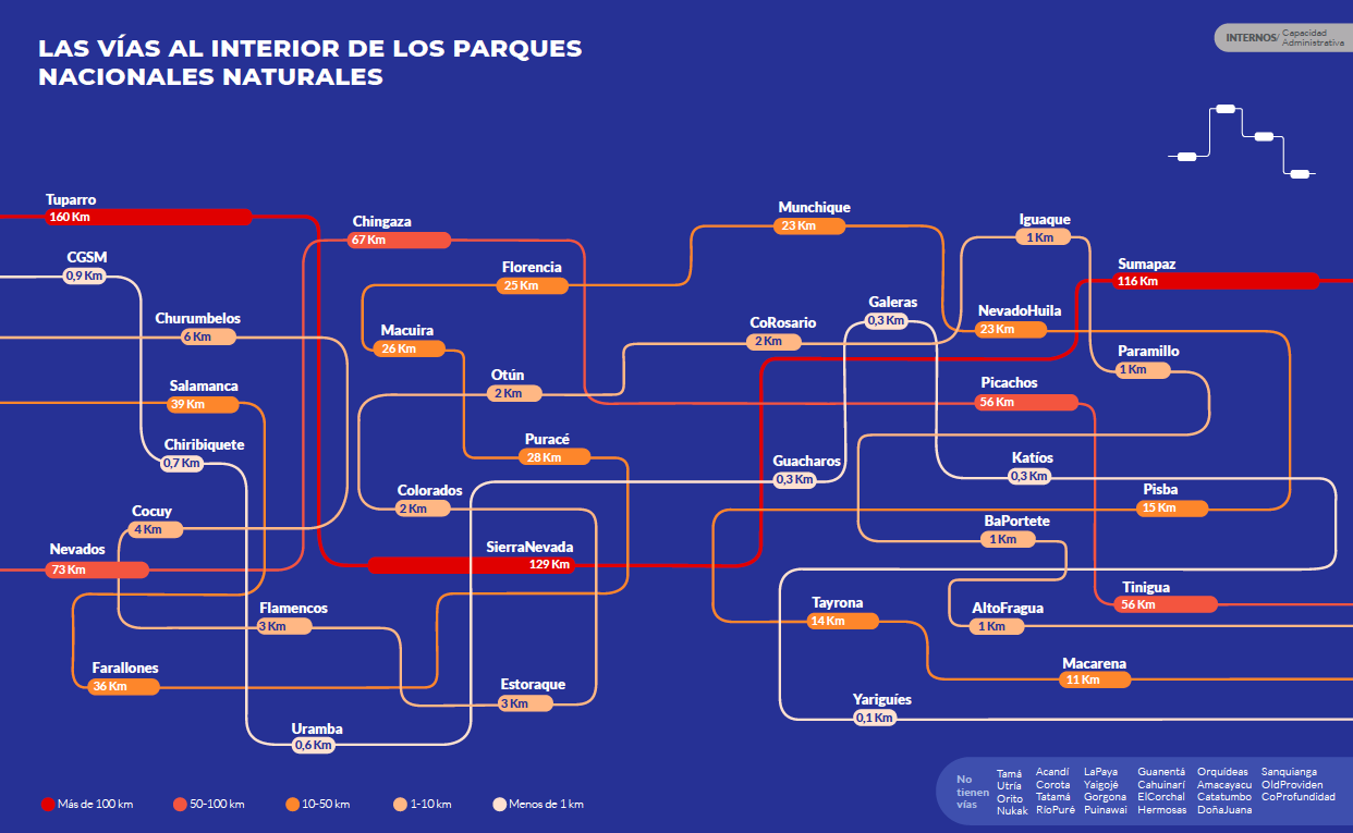 Extensión de carreteras dentro de los parques nacionales de Colombia. Gráfico de Parques Nacionales Cómo Vamos.