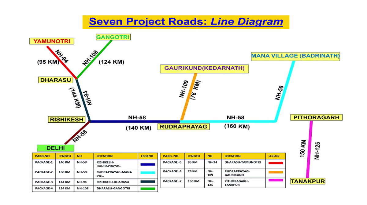 Is the upcoming char dham highway speeding towards environmental a line diagram of the 900km char dham highway image from government of india ccuart Choice Image