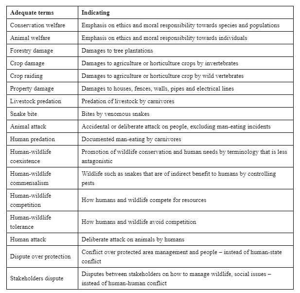 """Using the word """"conflict"""" in """"human-wildlife conflict"""" does not accurately refer to the problem, fosters hostility towards animals and hampers the development of effective solutions that take into account the underlying causes of the issues, argues ecologist Priya Davidar. She presents a non-exhaustive list of more accurate terms to be used instead; more terms can be added in due course of time. Table obtained from Davidar, P. (2018)."""