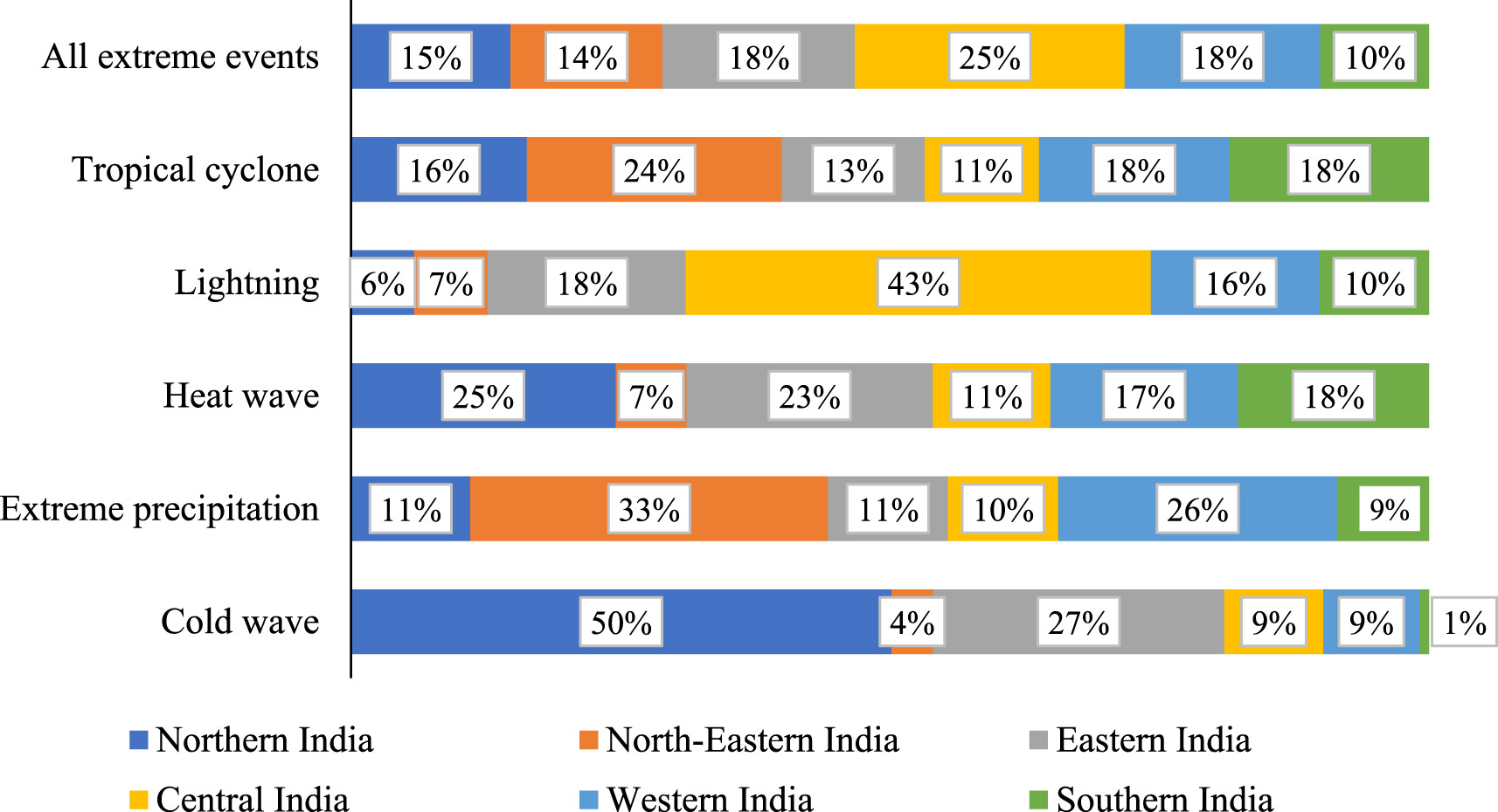 Distribution of the number of deaths due to extreme weather events by regions of India, 2001-14. Graphic by Bidhubhusan Mahapatra et al.