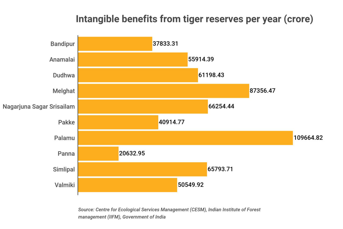 Tiger reserves provide intangible benefits such as carbon sequestration, water provisioning, water purification, climate regulation, gene pool protection, cultural heritage, spiritual tourism and so on. Source: Centre for Ecological Services Management (CESM), Indian Institute of Forest Management (IIFM), Government of India.