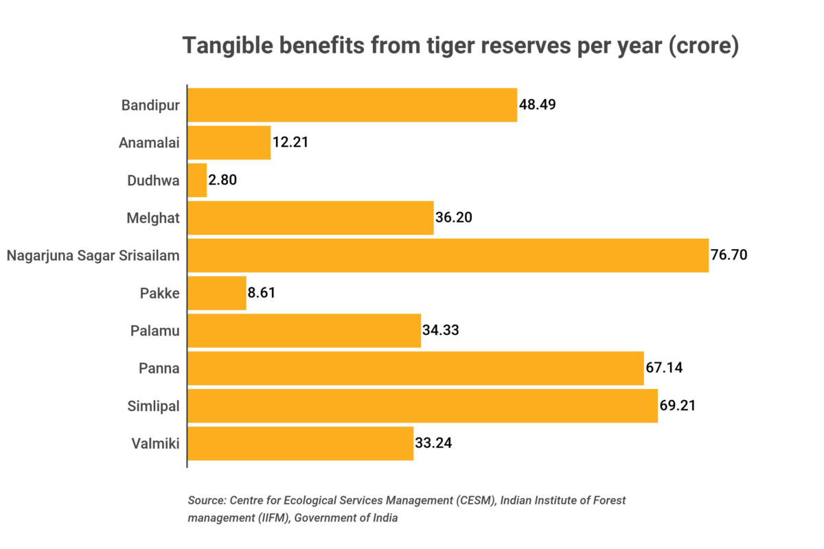 Tiger reserves provide tangible benefits such as employment generation, fishing, fodder, fuelwood, bamboo, non-timber forest products. Data source Centre for Ecological Services Management (CESM), Indian Institute of Forest Management (IIFM), Government of India.