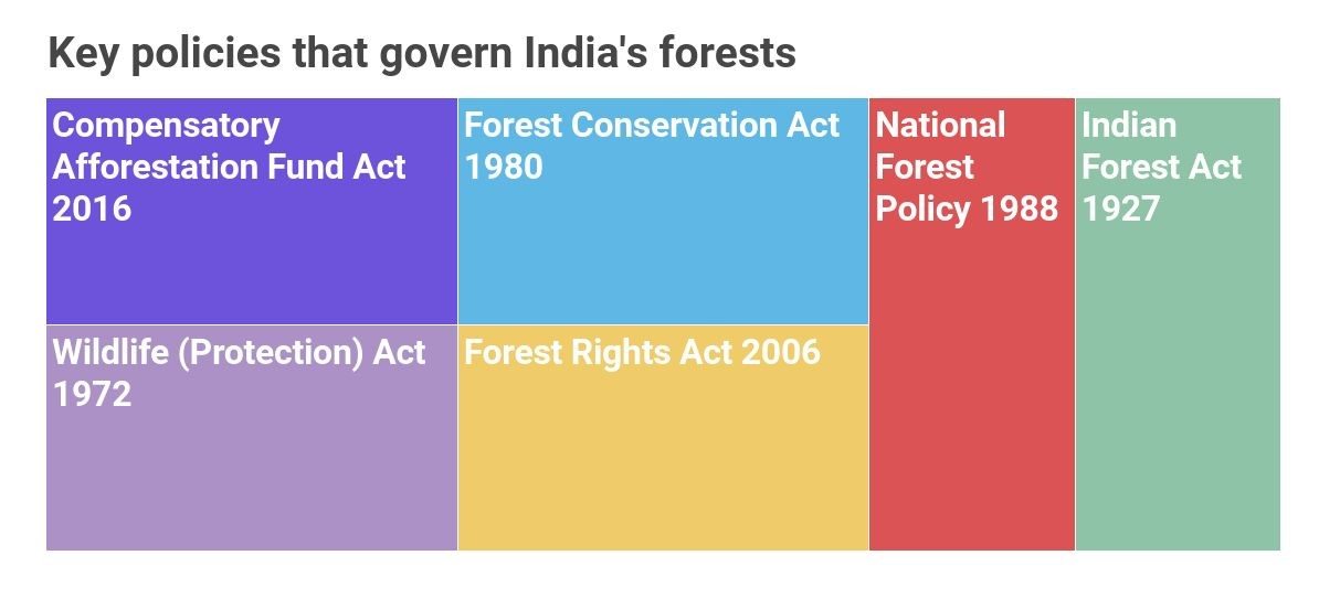 A series of laws and policies that regulate activities in India's forests. Chart by Kartik Chandramouli/Mongabay.