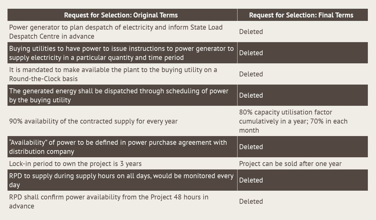 Summary of the changes made in the terms of the Request for Selection for Round-The-Clock power supply. Table created in Infogram.