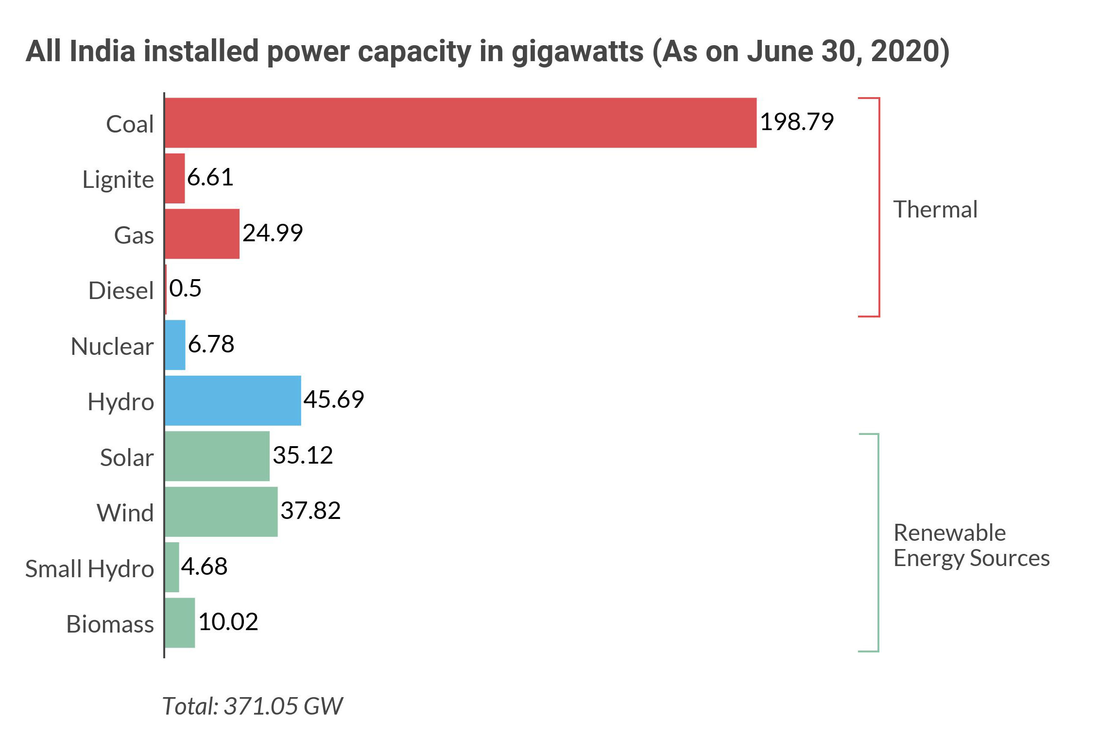 Source wise breakup of India's installed power capacity. Data from Central Electricity Authority (CEA), chart by Kartik Chandramouli/Mongabay.