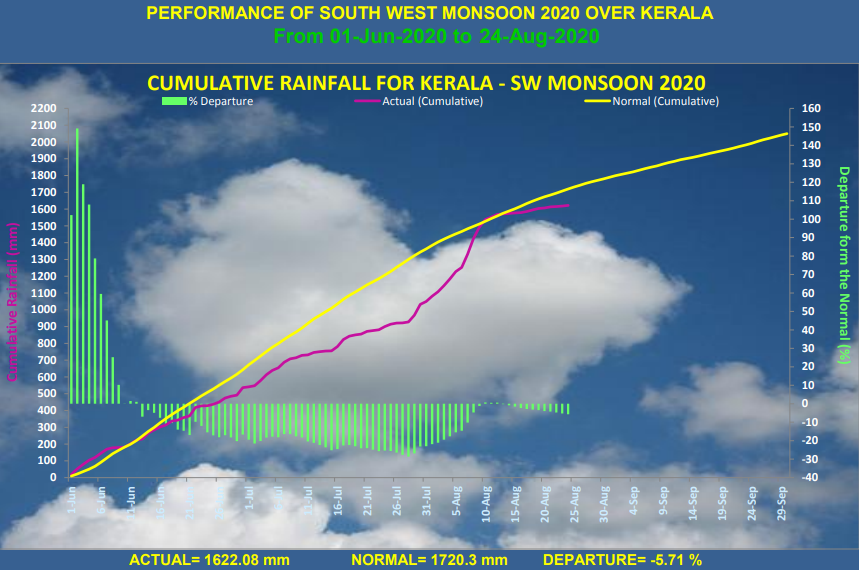 The performance of southwest monsoon till the end of August 2020. Graph from IMD.