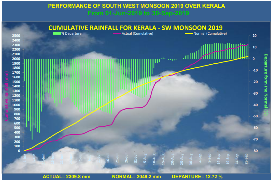 The performance of southwest monsoon in 2019. Graph from IMD.