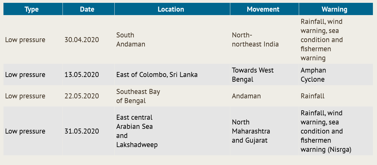 A table of low depressions in the Bay of Bengal shared by SDMRI