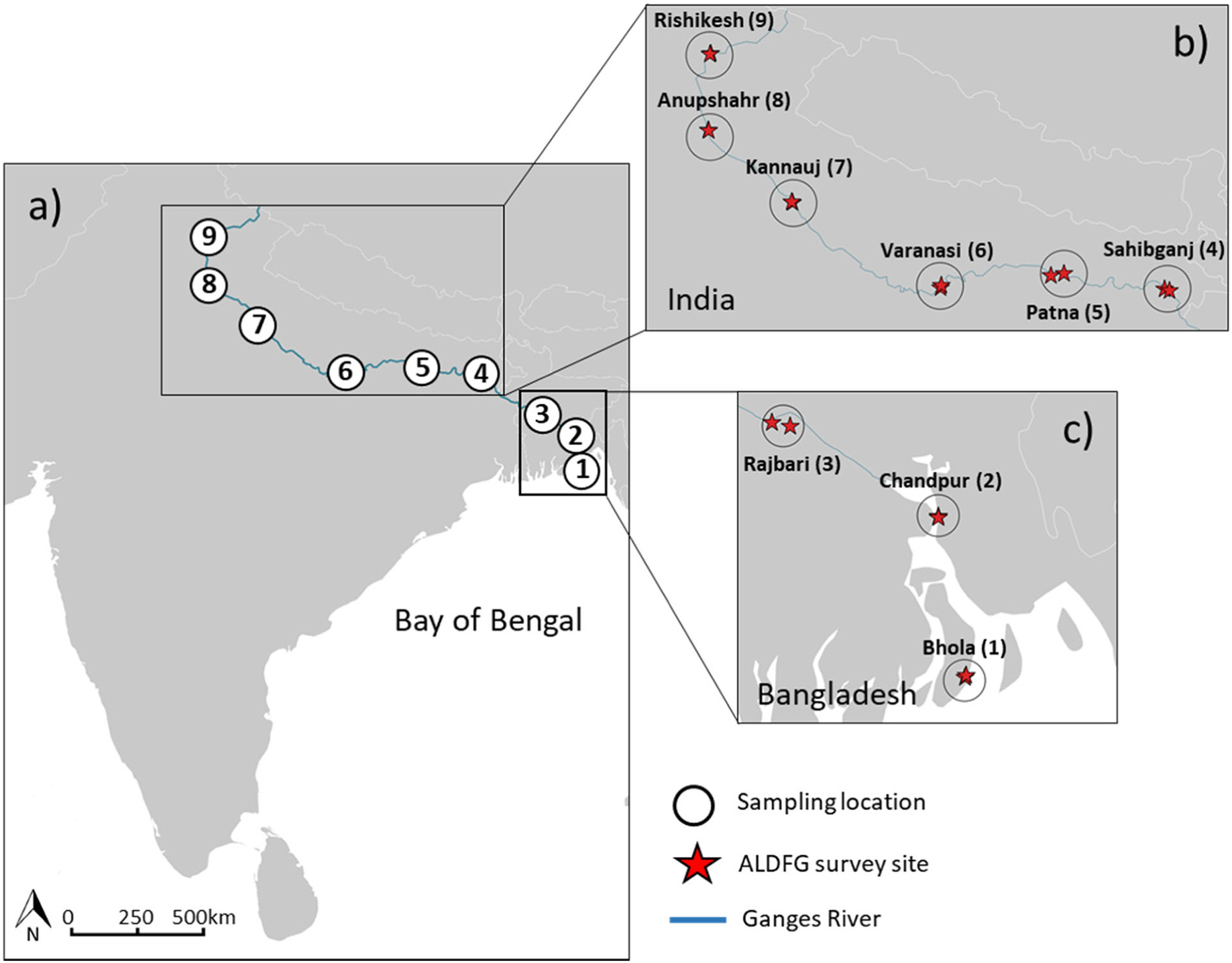 Maps showing a) expedition sampling locations (numbered 1–9) and fish landing sites (red star symbols) where waste fishing gear surveys took place in b) India and c) Bangladesh. The Ganges is depicted in blue. Photo from study.