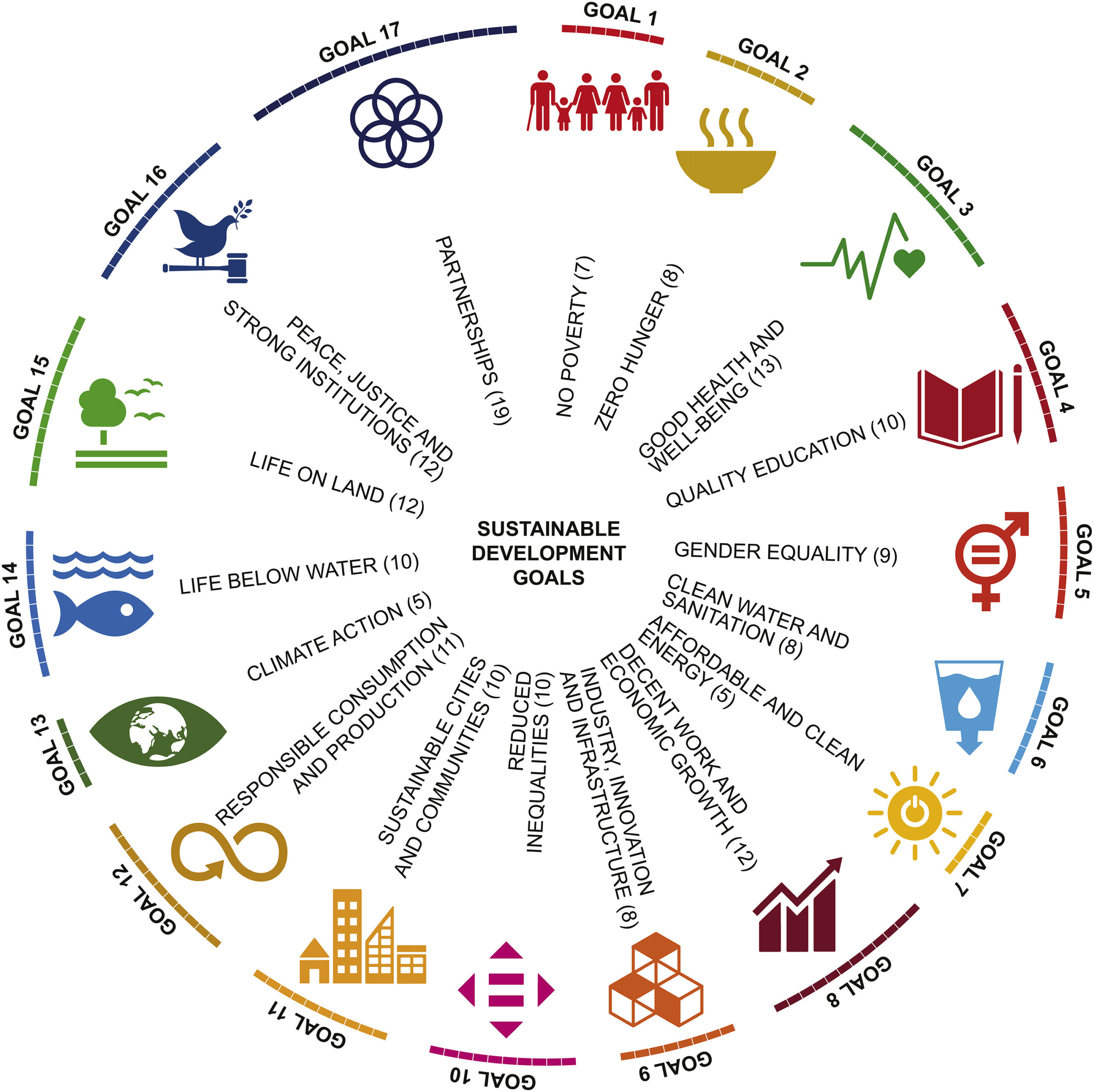 The 17 UN Sustainable Development Goals (SDGs). Numbers following goal names indicate numbers of targets for each. Photo by Carr et. al.