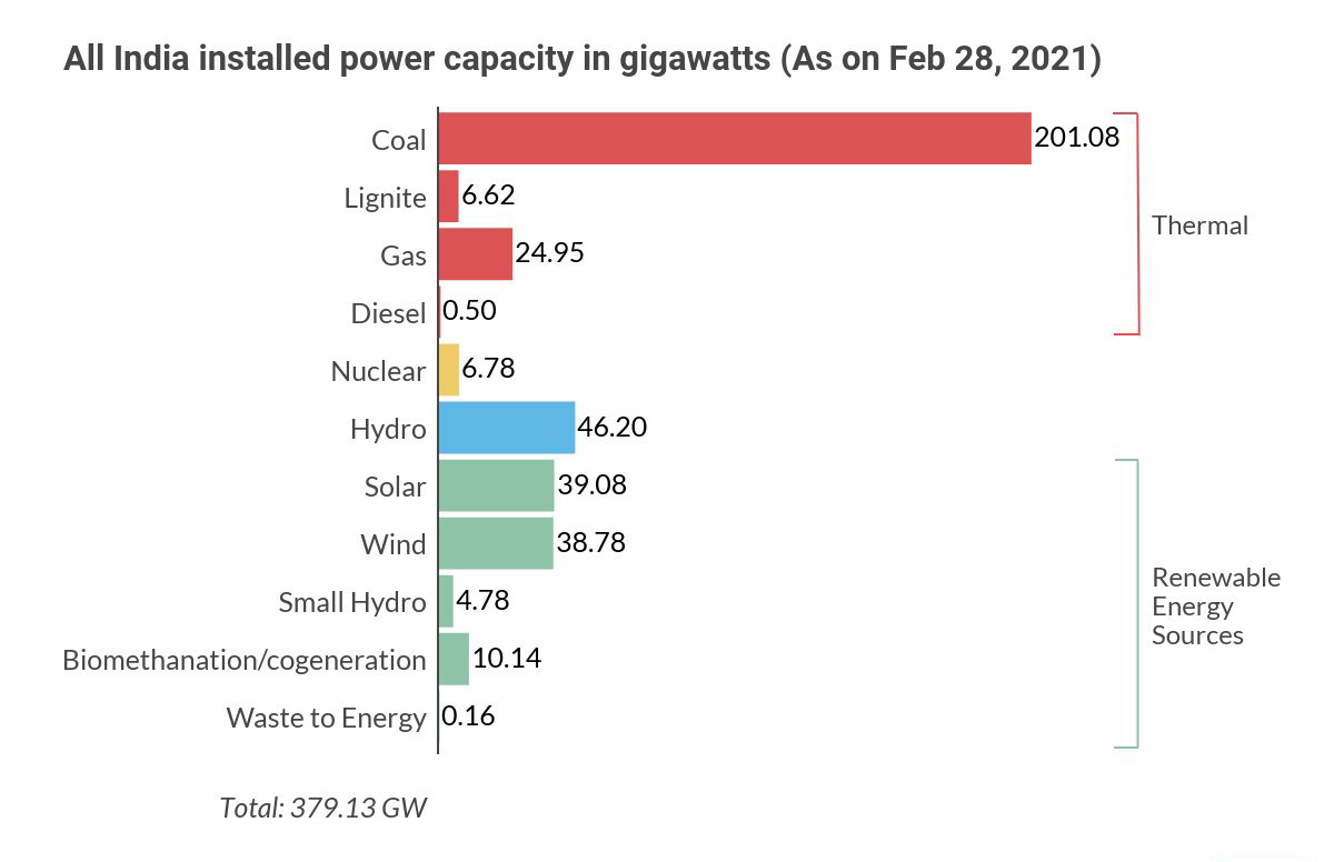 Source: Ministry of Power