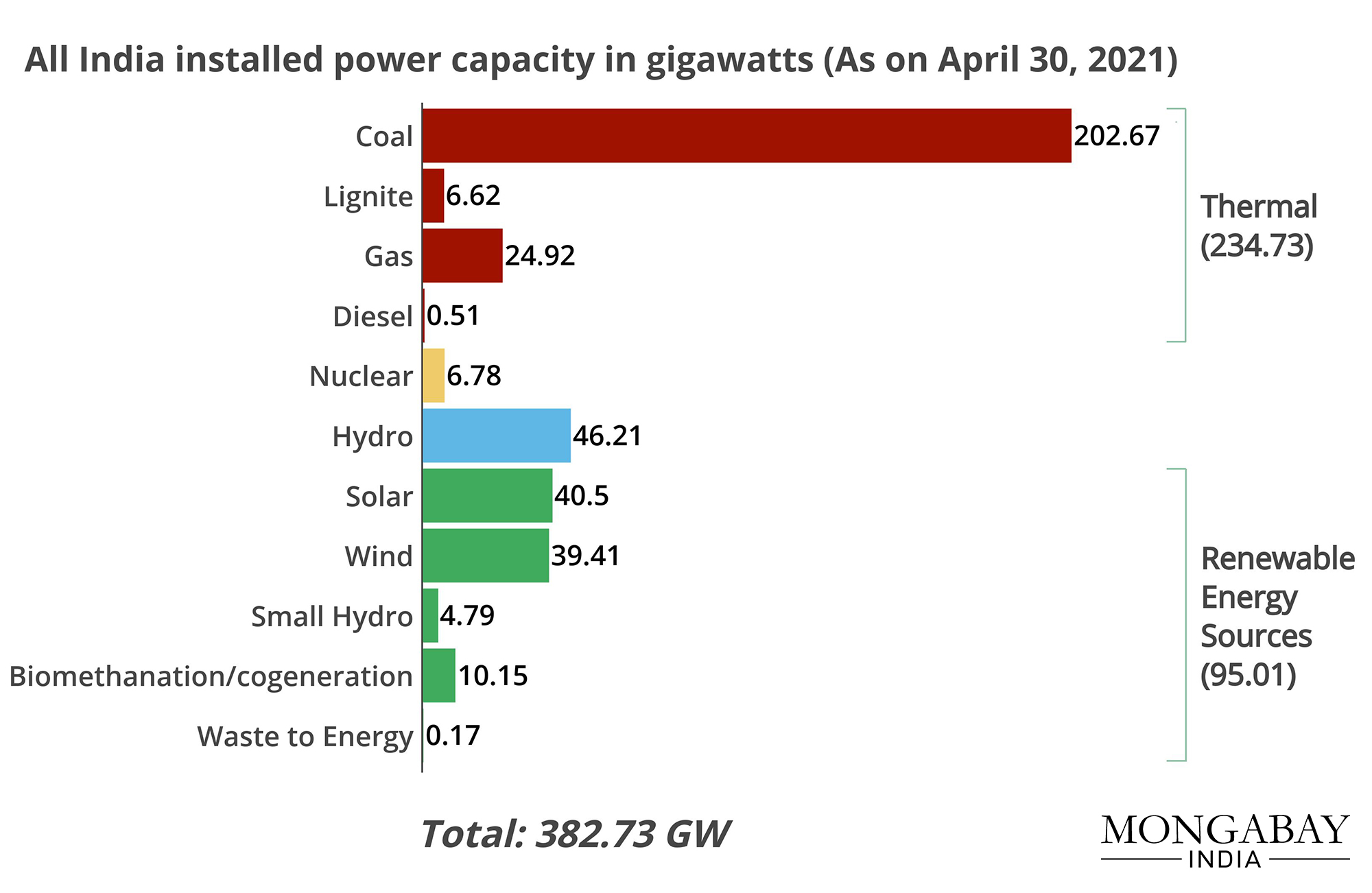 Data from Central Electricity Authority.