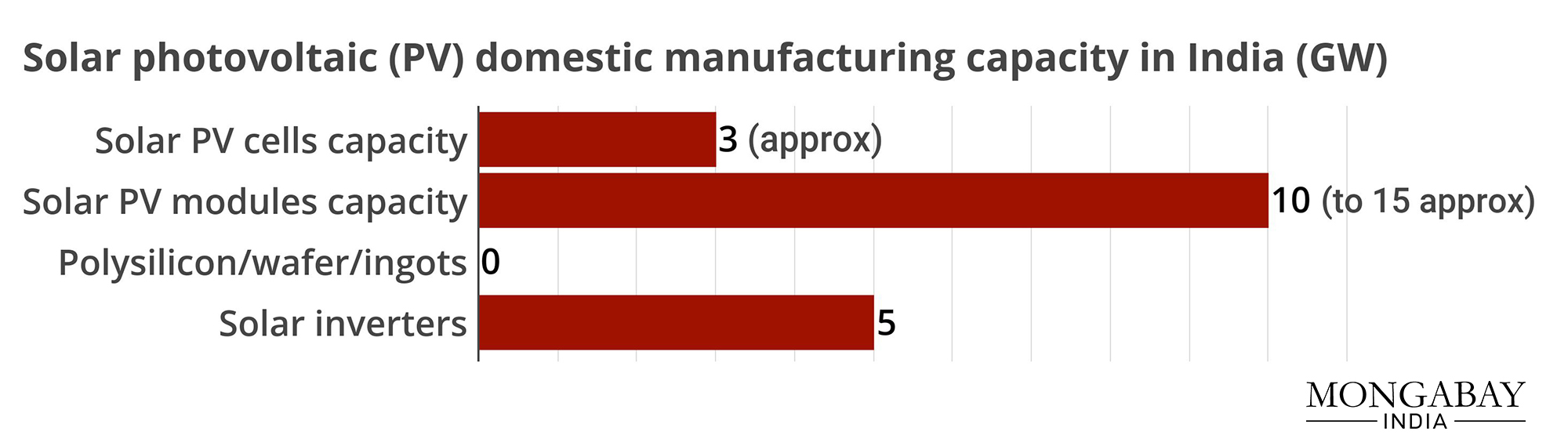 The domestic manufacturing of solar PV cells/modules is behind due to reasons such as lack of manufacturing chain and skilled workforce and higher cost of production. Data from Ministry of New and Renewable Energy.