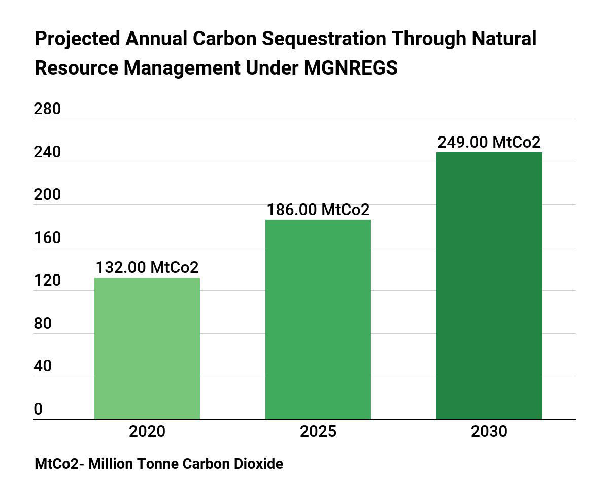 A recent study by researchers at the Indian Institute of Science (IISc), Bengaluru found that the scheme's capacity to sequester carbon dioxide may rise to 249 MT by 2030. Source- Research article