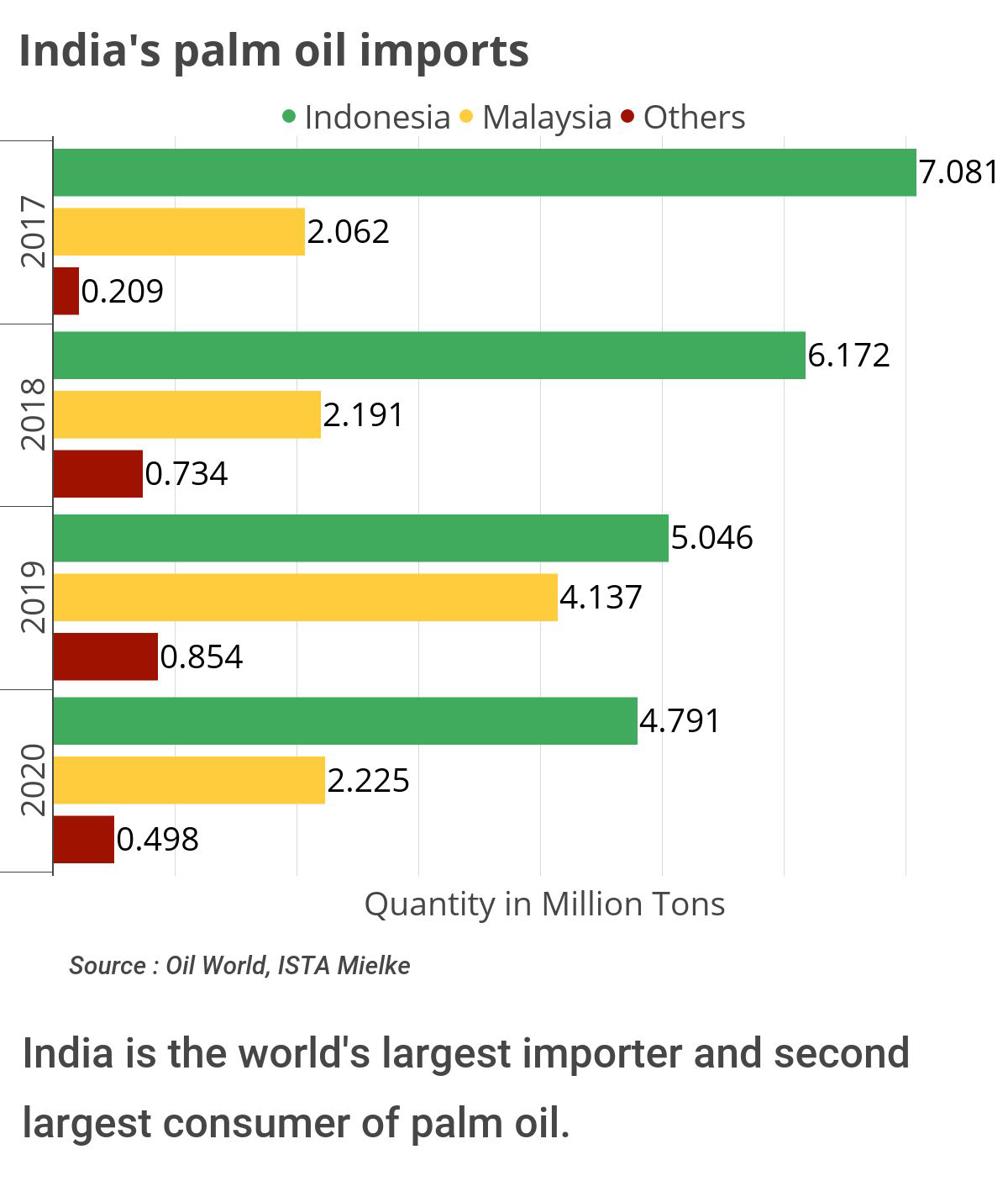 Over 90 percent of the palm oil imported by India comes from Malaysia and Indonesia.