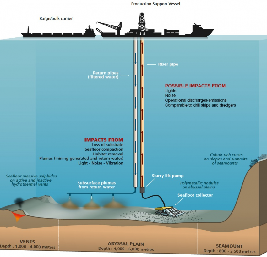 Potential impacts from deep-sea mining. Photo by IUCN (adapted from Secretariat of the Pacific Community).