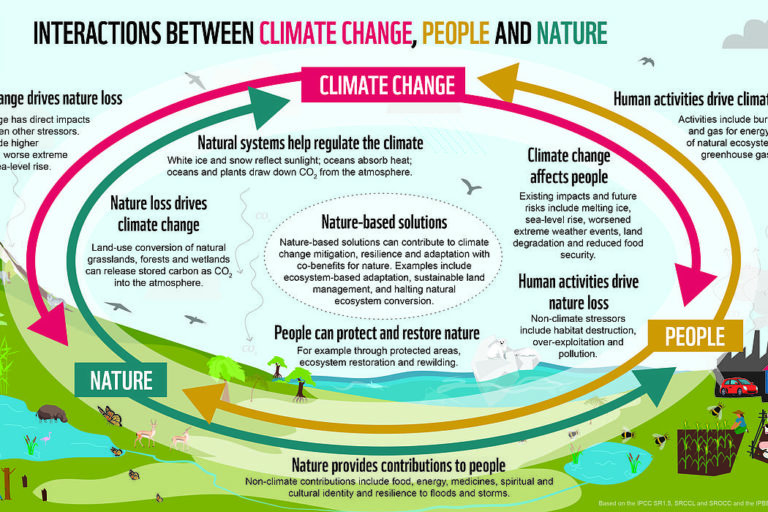 Interactions between climate change, people and nature. Graphic by WWF.