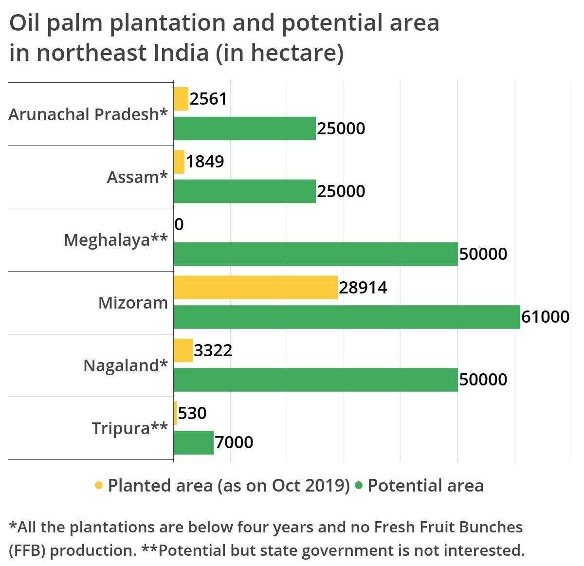 Oil palm plantation and potential areain northeast India (in hectare). Mizoram contains 78% of the total plantation area in northeast India. Data from Government of India.