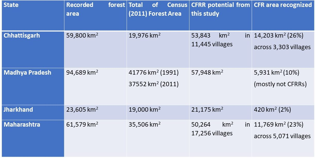 A comparison between the recognised CFR area and the CFR potential.