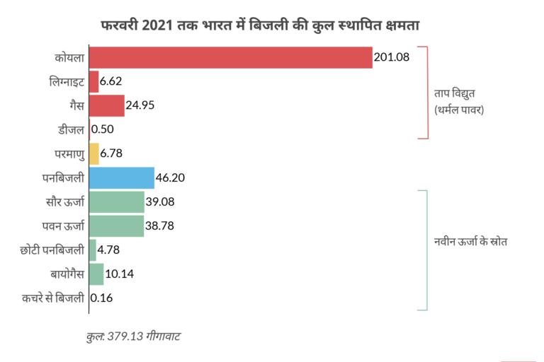 फरवरी 2021 तक भारत में बिजली की कुल स्थापित ऊर्जा क्षमता। स्रोत- ऊर्जा मंत्रालय