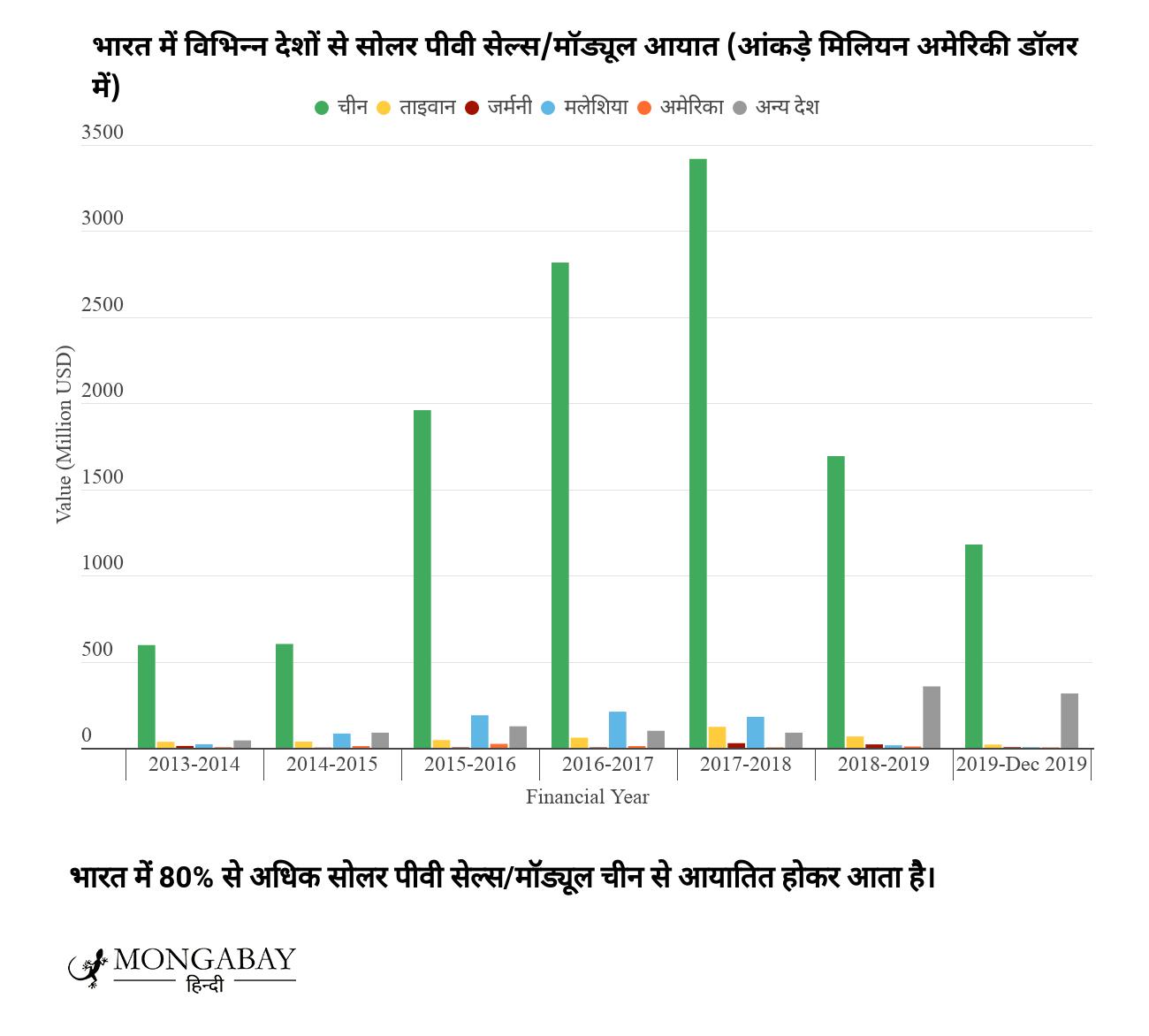 आसान नहीं 2030 तक सौर ऊर्जा में 280 गीगावॉट का भारत का लक्ष्य