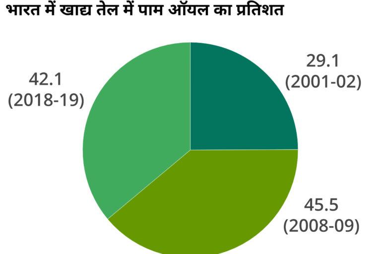 भारत में खाद्य तेल में पाम ऑयल का प्रतिशत। ग्राफ- कार्तिक चंद्रमौली/मोंगाबे